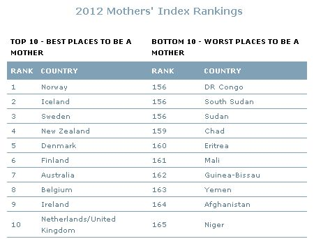 2012 Mother's Index rankings