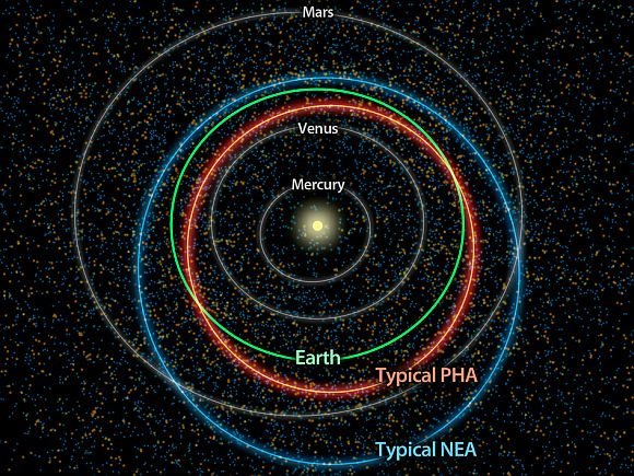 This diagram illustrates the differences between orbits of a typical near-Earth asteroid (blue) and a potentially hazardous asteroid, or PHA (orange). PHAs are a subset of the near-Earth asteroids (NEAs). They have the closest orbits to Earth's orbit, coming within 5 million miles (about 8 million kilometers), and they are large enough to survive passage through Earth's atmosphere and cause damage on a regional, or greater, scale.