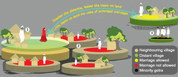 Land at the centre of Khaps woman-centric marriage codes