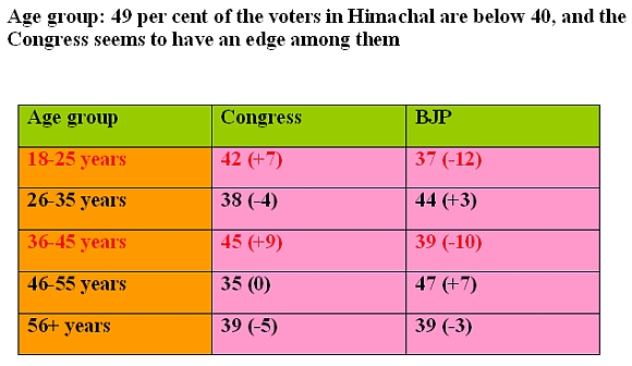 CLOSE contest between Cong, BJP in Himachal: Poll