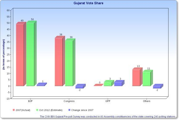 Gujarat's CHOICE is still Narendra Modi