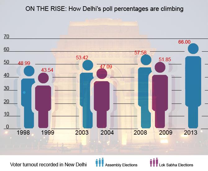 Delhi witnesses RECORD turnout; 66% cast votes