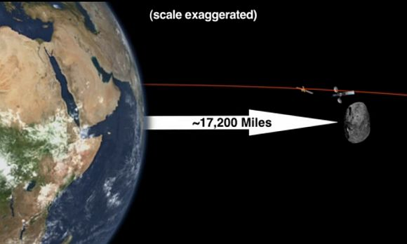 Earth's near encounter with asteroid on Friday