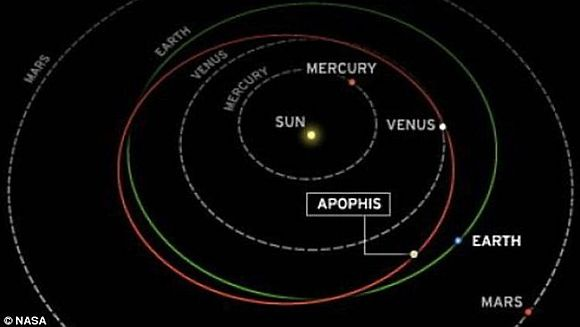 270m Asteroid Apophis to whiz past Earth today