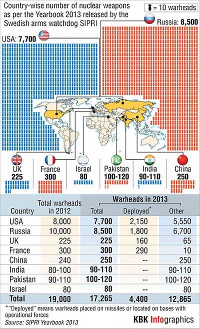 Pakistan has 10 more nukes than India!