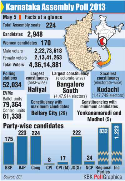K'taka records 69 pc voter turnout as polling ends