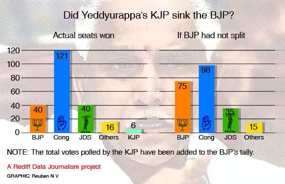 INFOGRAPHIC: How the BJP lost Karnataka