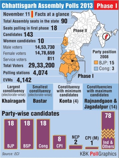 Re-polling at two booths in Chhattisgarh on November 23
