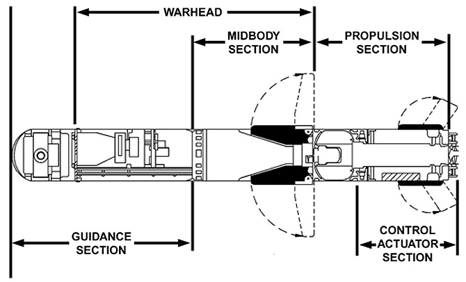 A sketch on the components of the missile