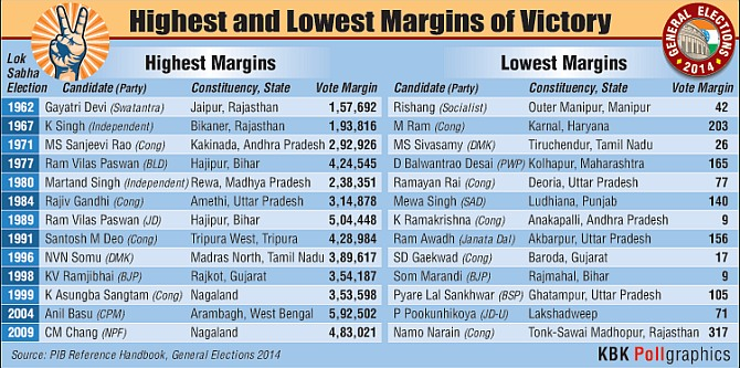 Highest and lowest victory margins