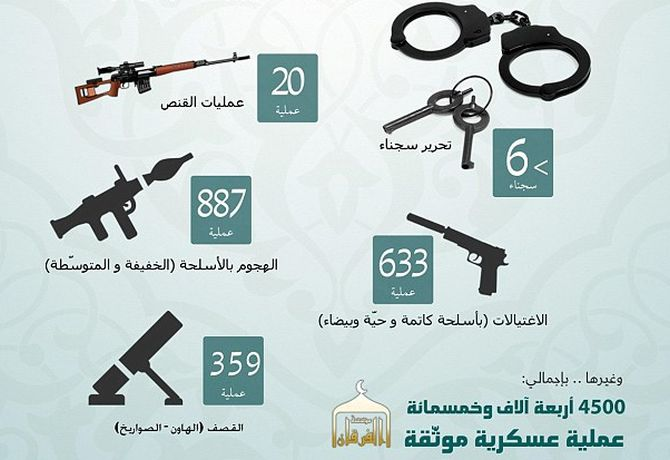 Another set of graphics in the report shows the weaponry Isis now has in its possession.