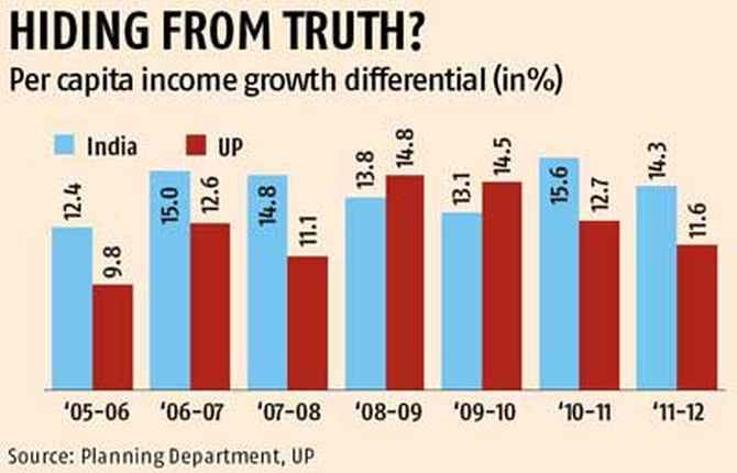 'Economic reforms didn't help the small and medium enterprises in UP'