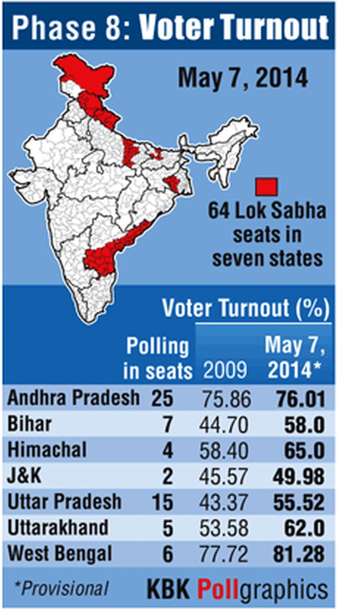 High turn-out in Seemandhra, figure may touch 80 per cent