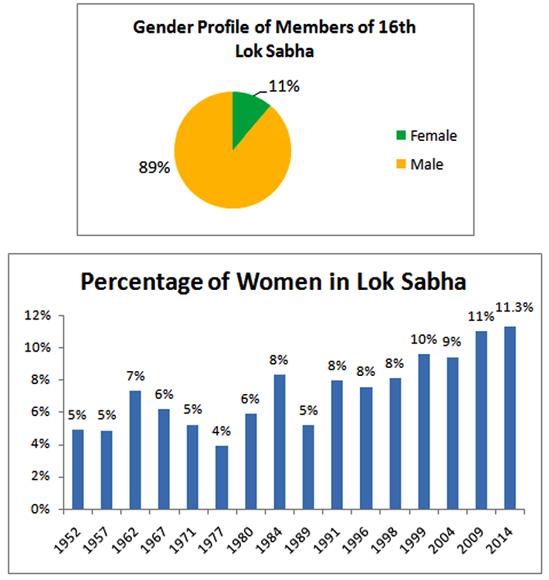 The 16th Lok Sabha will have just 61 women MPs