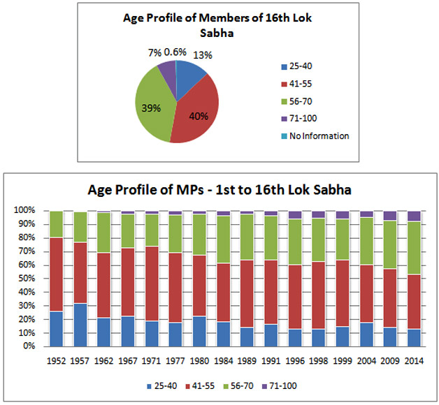 Only 13 per cent of elected MPs under the age of 40