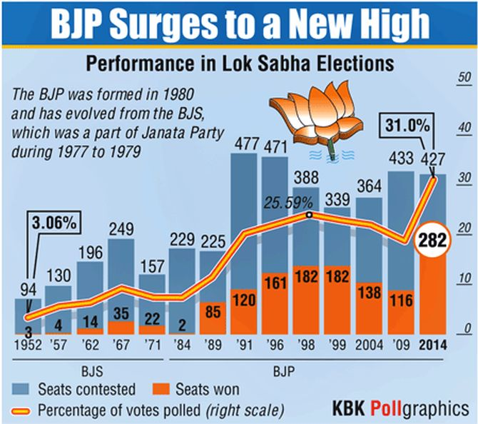 2014 LS election historic for both BJP and Cong