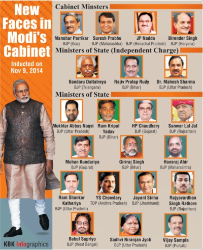 Modi Cabinet: Prabhu gets Railways, Parrikar gets Defence - Rediff ...