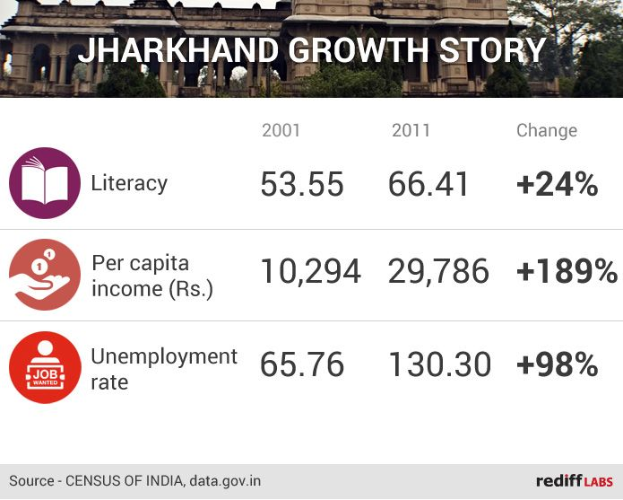 Jharkhand Report Card