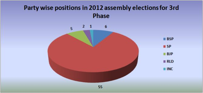 UP 2012 Assembly election results for 3rd Phase