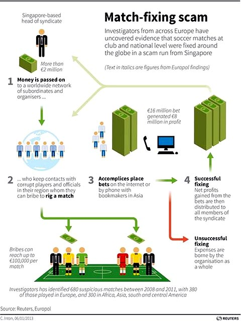 Graph: How the soccer match-fixing syndicate works ...