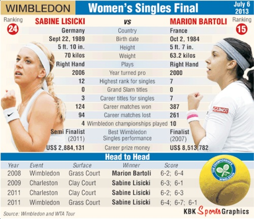 Wimbledon: How the women's singles finalists measure up