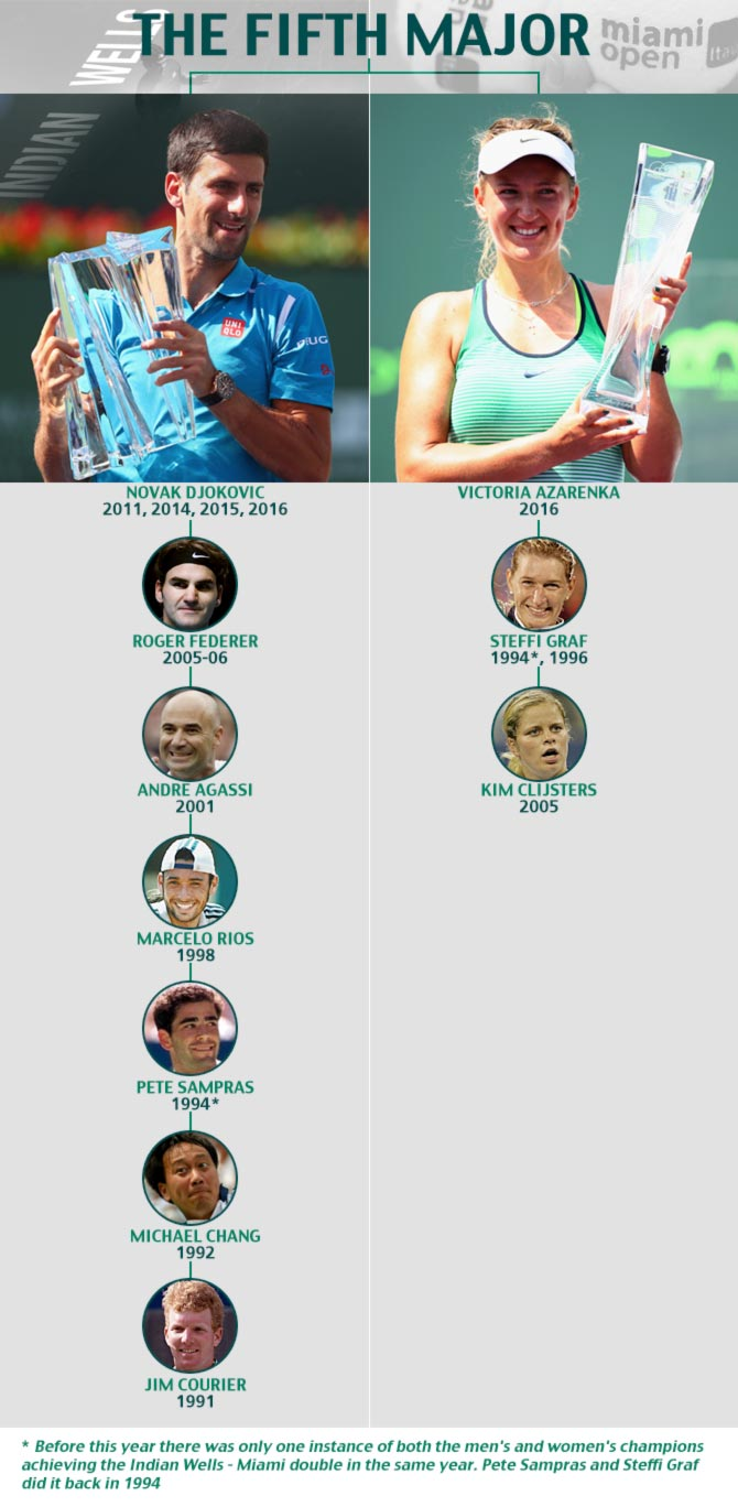 Rediff Sports - Cricket, Indian hockey, Tennis, Football, Chess, Golf - The Fifth Major...and doing the double