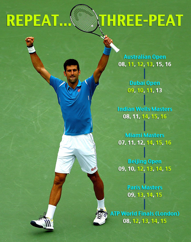 Rediff Sports - Cricket, Indian hockey, Tennis, Football, Chess, Golf - Novak Djokovic: Repeat. Three-peat.