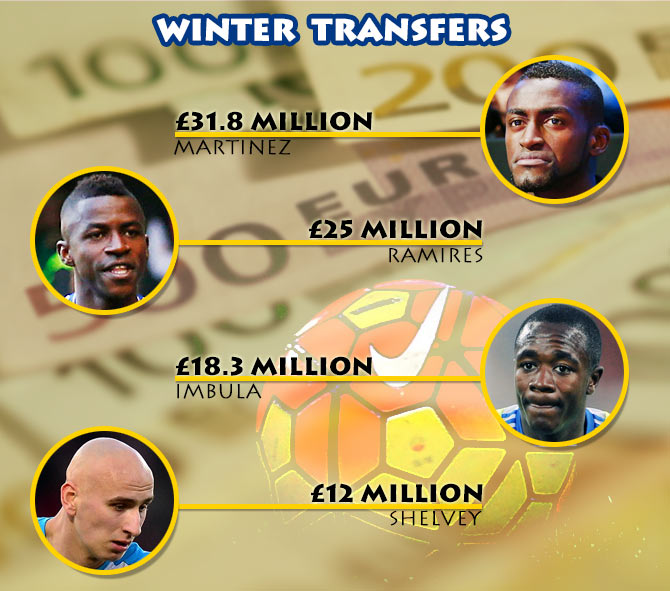 Football transfers: The Chinese pay big money