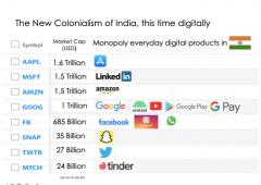 $30 bn Sale & Leaseback of India's Internet Economy