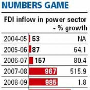 Drop in FDI delays power projects