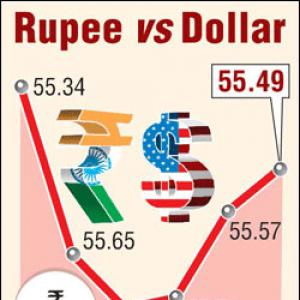 Rupee up for 3rd day, gains 8 paise vs USD