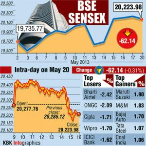 Markets end 4-day winning streak, pharma weighs