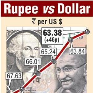 Rupee rises 46 paise to 63.38 vs USD