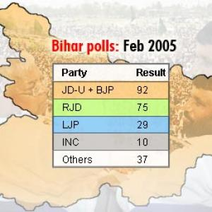 How BJP, JD-U mastered the numbers game
