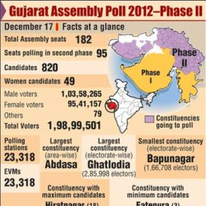 Congress leads crorepati pack contesting Gujarat election