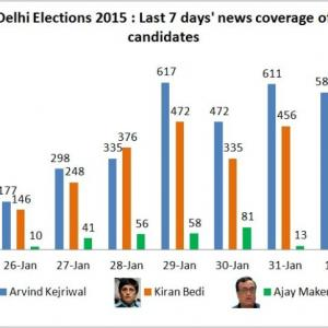 Kejriwal, Bedi, Maken: Who's the biggest newsmaker of them all?