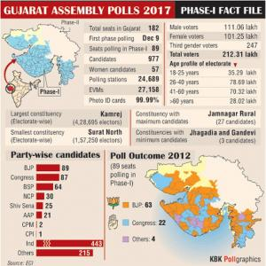 EXPLAINED: Gujarat Phase I polls in 5 graphs