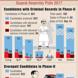 Gujarat polls, Phase II: 43 Congress candidates face criminal cases