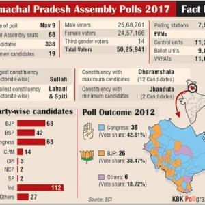 EXPLAINED: Himachal elections in 4 graphs
