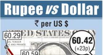 Rupee gains on large dollar sales by cos