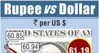 Rupee up 28 paise against dollar in late morning trade