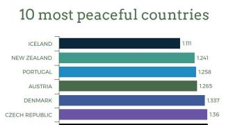 India 137 on peace index, up 4 notches thanks to less crime