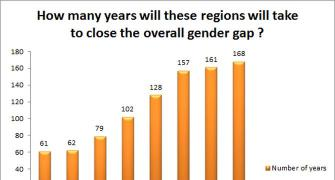 India slips 21 places in Global Gender Gap Index 2017