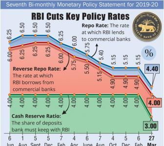 Highlights of RBI's monetary policy announcements