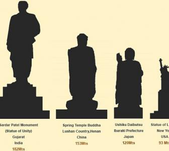 Comparing Modi's Statue of Unity with others