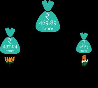 Who donated how much to BJP, Congress