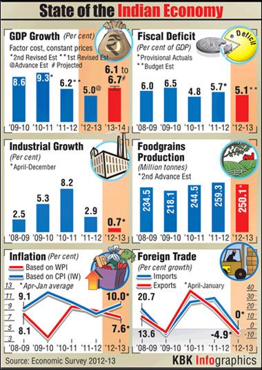 Economic Survey: What's in store for the Indian economy