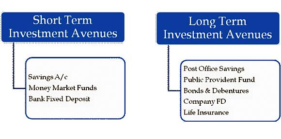 What options are available for investing your money