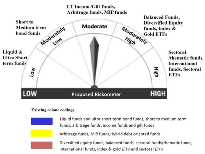 Know your mutual fund risks better - Rediff com Get Ahead