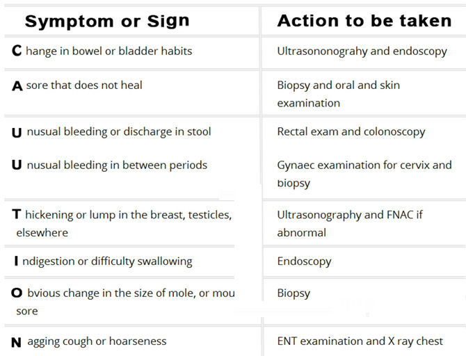 7 Warning Signs Of Cancer You Shouldnt Ignore Rediffcom Get Ahead